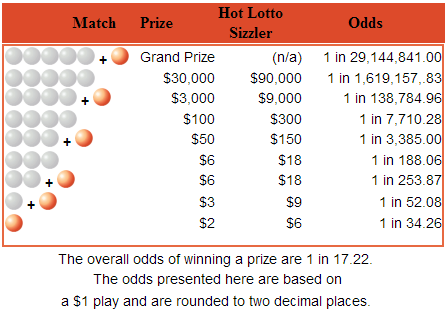 what are the odds of my numbers on lottery