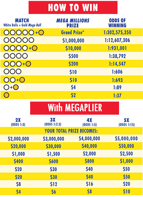 Prize And Odds Chart Lottostrategies Com